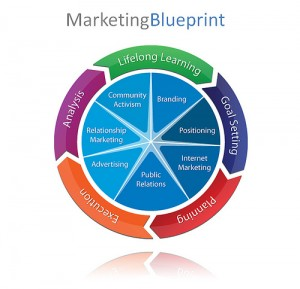 your-marketing-strategy-blueprint
